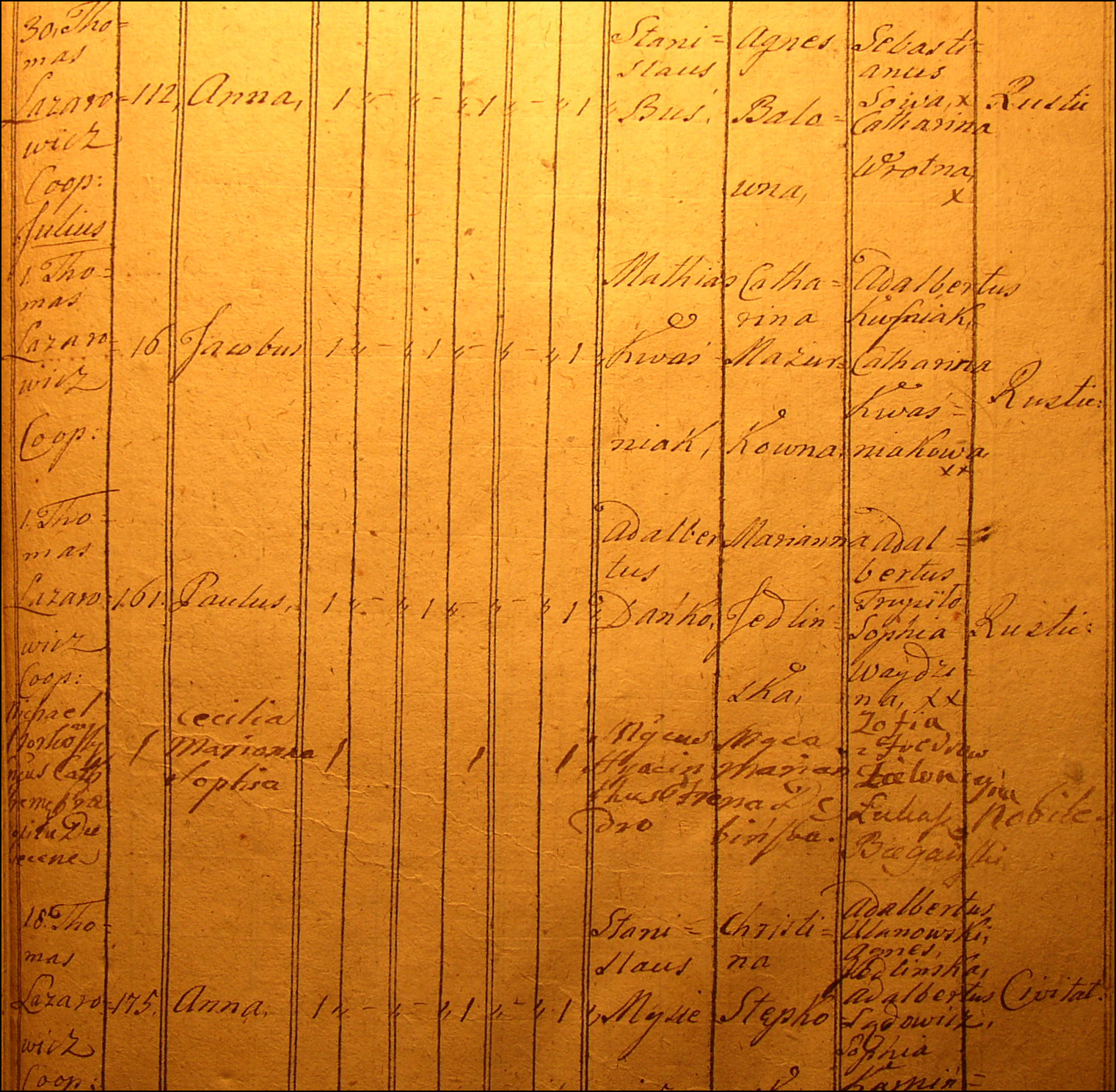 Birth and Baptismal Record for Pawel Danko 1796
