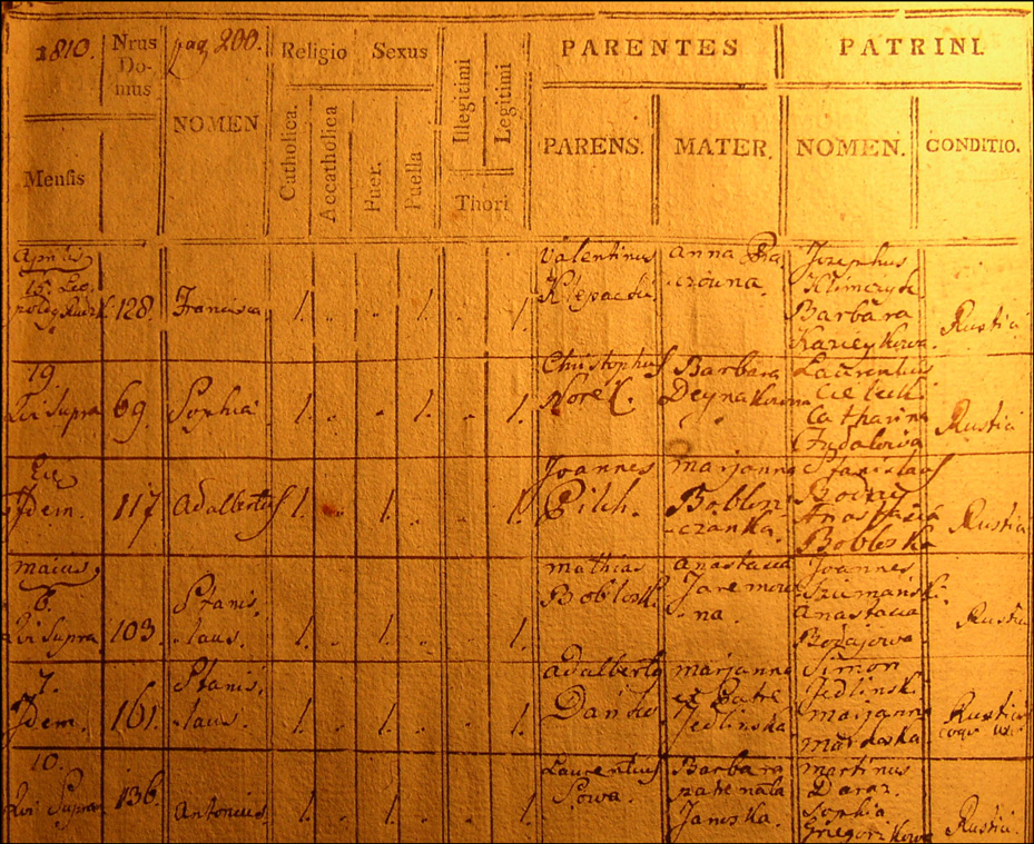 Birth and Baptismal Record of Stanislaw Danko