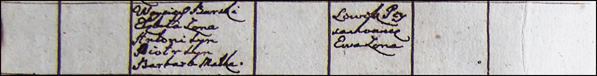 1783 Gzy Parish Census of Wojciech Burski